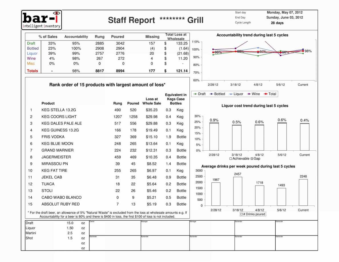 Sample Bar Inventory Spreadsheet Liquor Inventory Sheet | Worksheet Throughout Bar Inventory Form