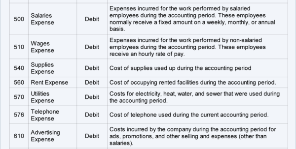 Sample Chart Of Accounts For A Small Company | Accountingcoach In Chart Of Accounts Template For Small Business