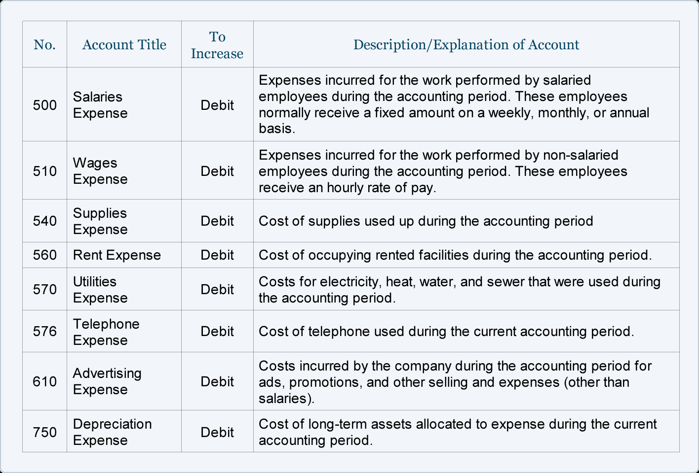 Chart Of Accounts Template For Small Business Spreadsheet