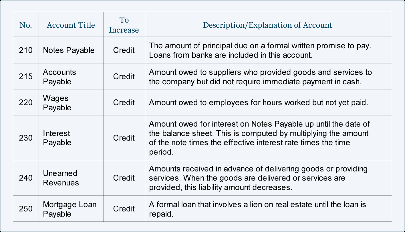 Sample Chart Of Accounts For A Small Company | Accountingcoach Inside Accounting Format For Small Business