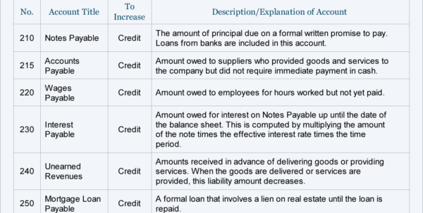 Sample Chart Of Accounts For A Small Company | Accountingcoach Inside Chart Of Accounts Template For Small Business