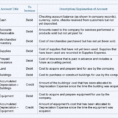 Sample Chart Of Accounts For A Small Company | Accountingcoach To Chart Of Accounts Template For Small Business