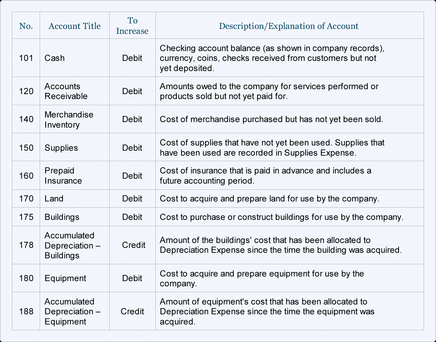 Sample Chart Of Accounts For A Small Company ...