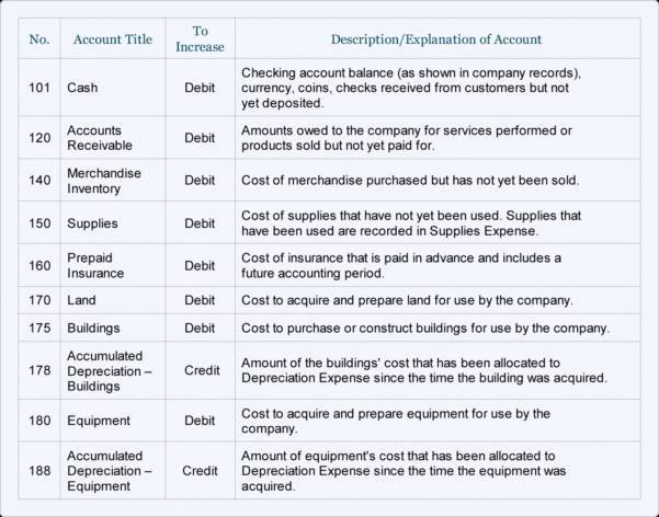 Sample Chart Of Accounts For A Small Company | Accountingcoach With Inside Chart Of Accounts Templates Excel