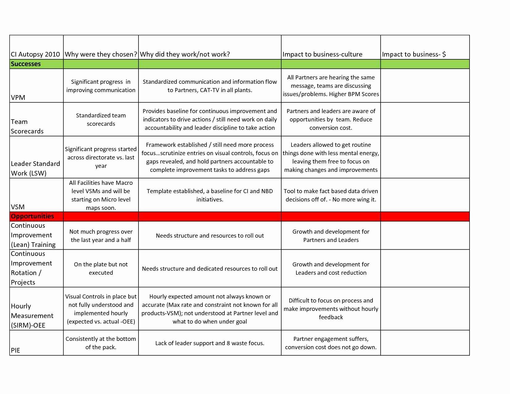 Scheduling Spreadsheet - Philro Post in Scheduling Spreadsheet