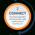 Small Business Loans | Business Loans | Loans For Business Intended For Apply For Small Business
