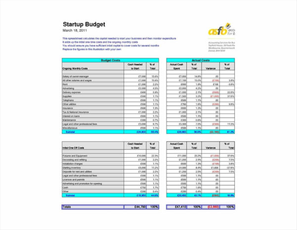 Start Up Budget Template   Durun.ugrasgrup Within Business Startup Budget Spreadsheet