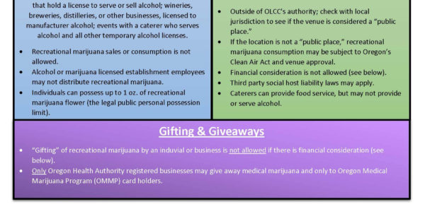 State Of Oregon: Olcc Liquor Licensing Throughout Oregon State Business Registry