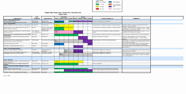 Storage Capacity Planning Spreadsheet Luxury Capacity Planning Inside Storage Capacity Planning Spreadsheet
