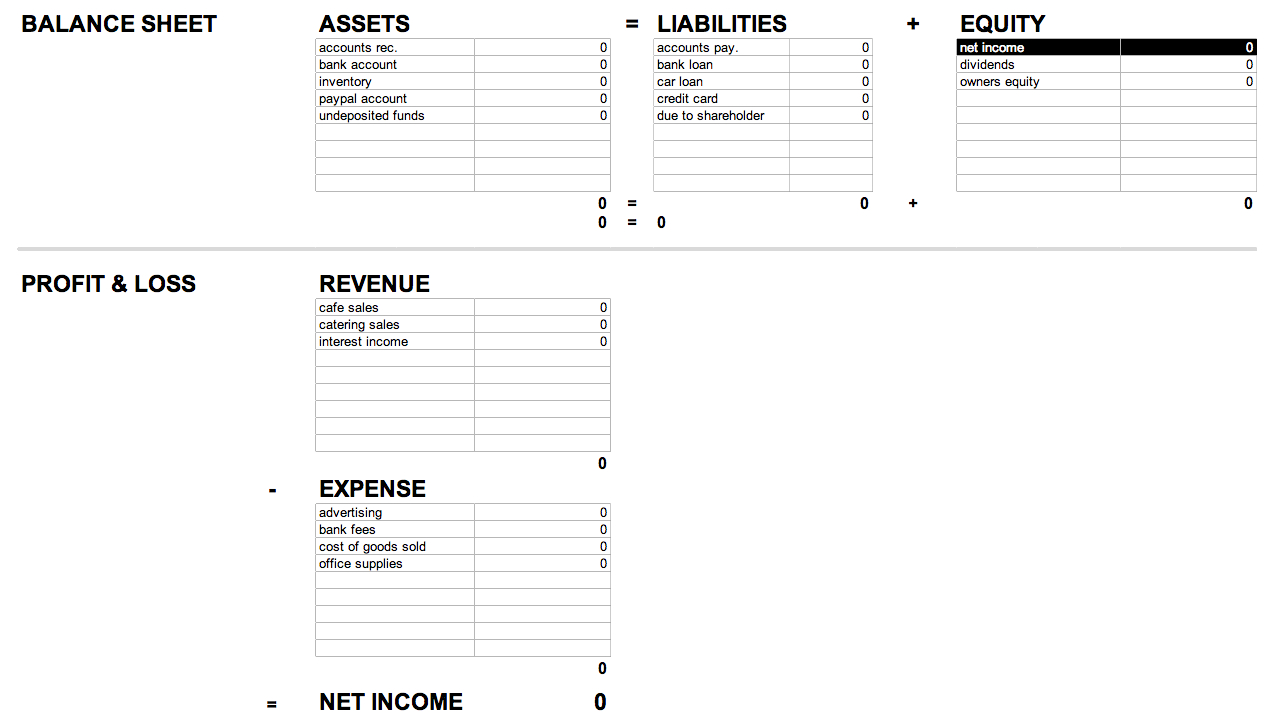 The 5 Main Types Of Accounts – Accounting 101 #4 ‹ Small Business Doer Inside Accounting Forms Balance Sheet