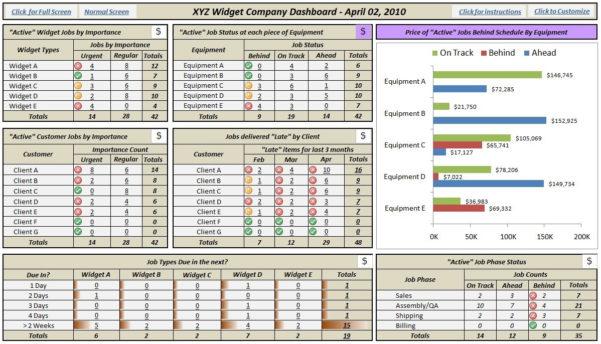The Xyz Widget Company – Dashboard Case Study | Derek Alan Caldwell For Business Kpi Dashboard Excel