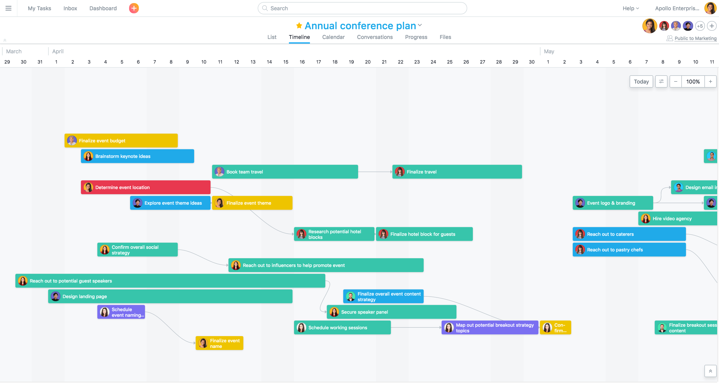 Timeline · Asana In Project Timeline Plan