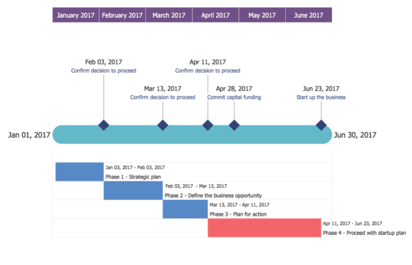 Timeline Diagrams Solution | Conceptdraw And Project Timeline Plan