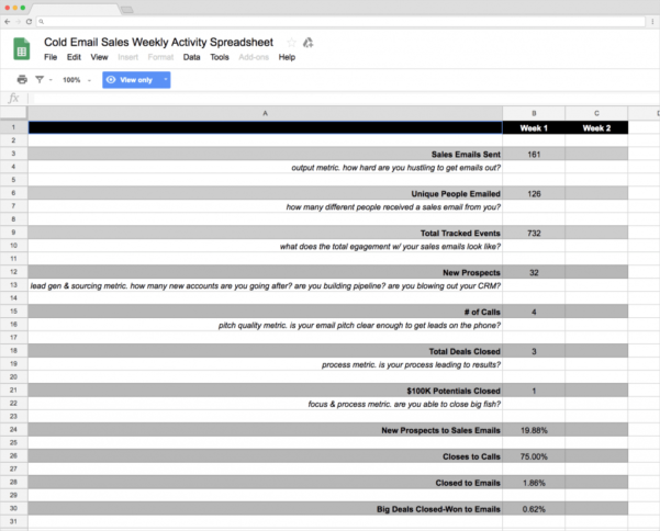 Top 5 Free Google Sheets Sales Templates   Blog Sheetgo To Free Sales Tracking Spreadsheet Template