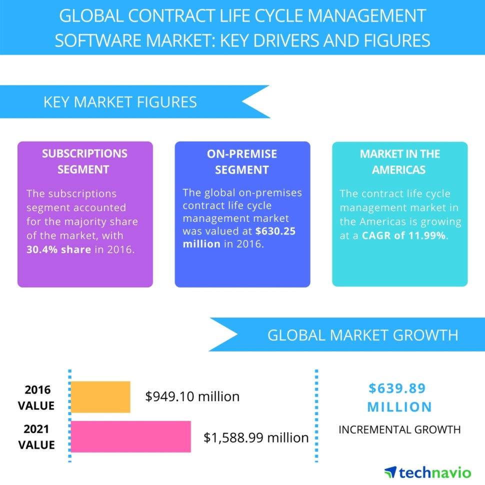 Top 5 Vendors In The Global Contract Life Cycle Management Software In Business Contract Software