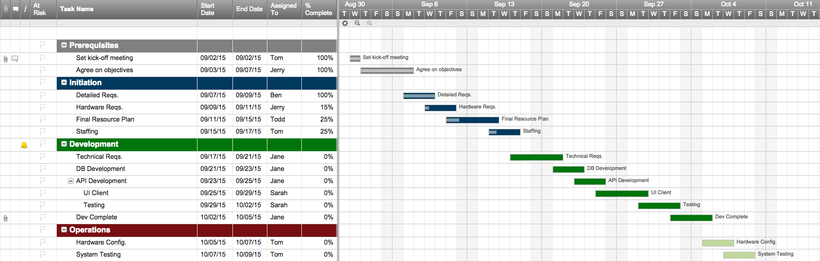 Top Project Plan Templates For Excel   Smartsheet With Monthly Project Timeline Template Excel