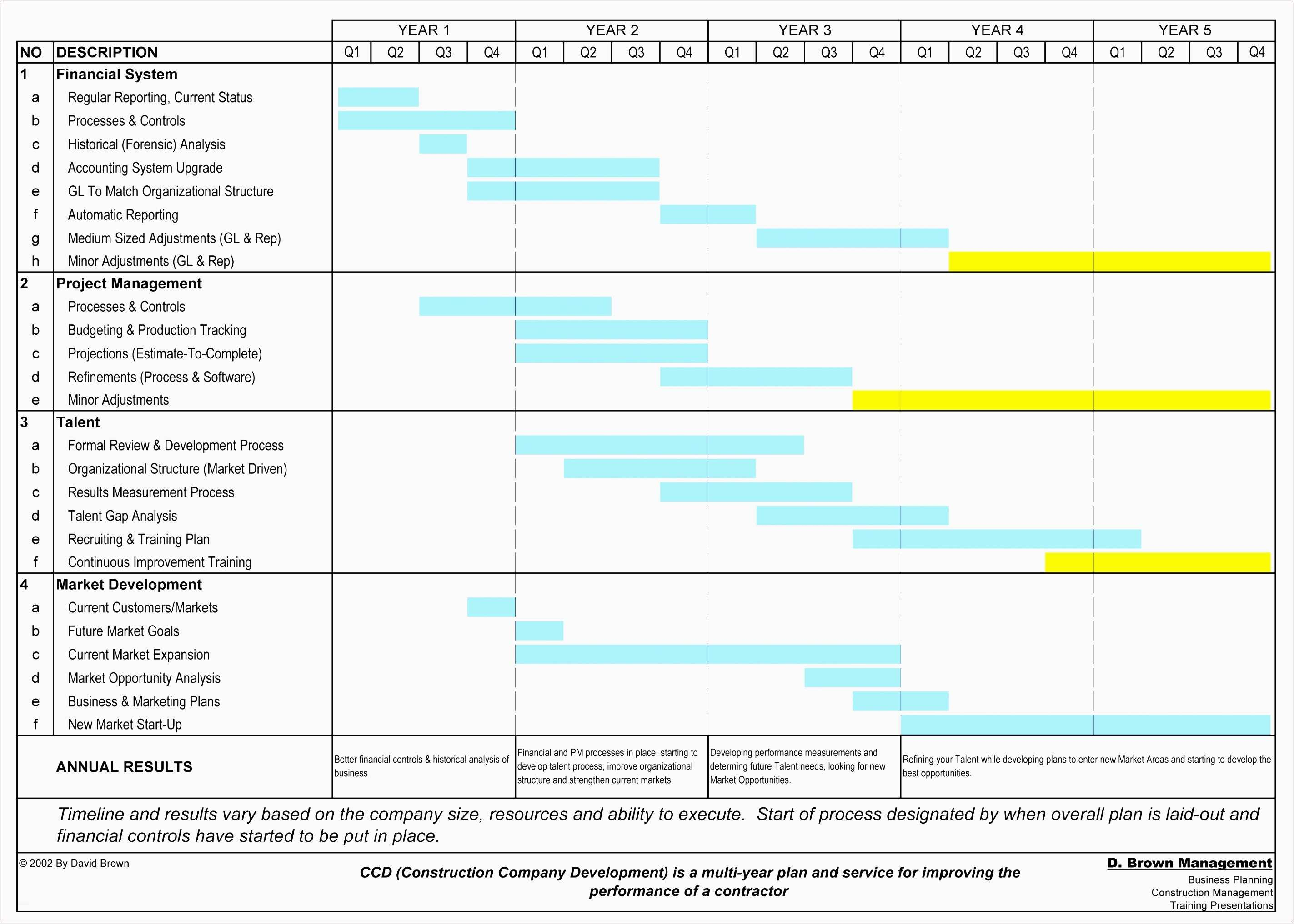 Training Plan Template Excel Beautiful Project Plan Timeline With Monthly Project Timeline Template Excel