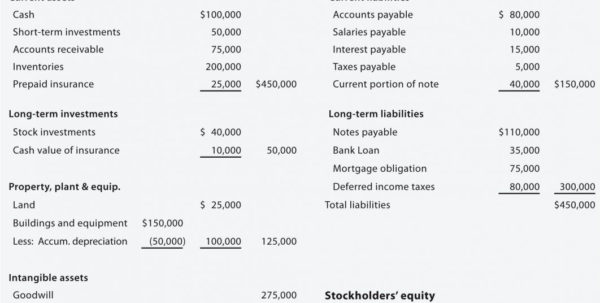Typical Balance Sheet Sample And Income Statement Of A Restaurant To Income Statement Template For Small Business