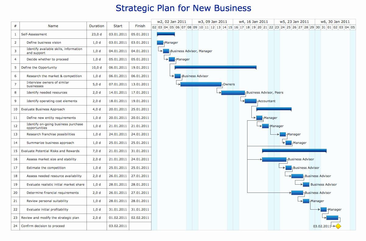 Vb Net Gantt Chart Control Free Then Create Excel Spreadsheet Fresh And Spreadsheet Net