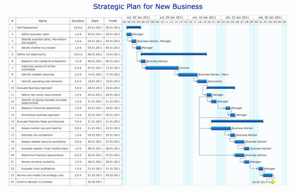 Vb Net Gantt Chart Control Free Then Create Excel Spreadsheet Fresh For Free Excel Spreadsheet