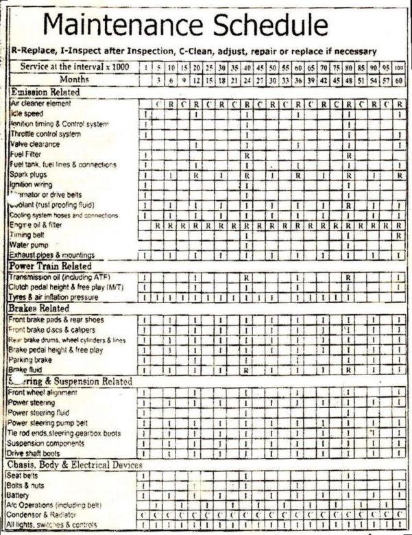 Vehicle Maintenance Schedule Spreadsheet | Greenpointer Throughout Throughout Auto Maintenance Schedule Spreadsheet