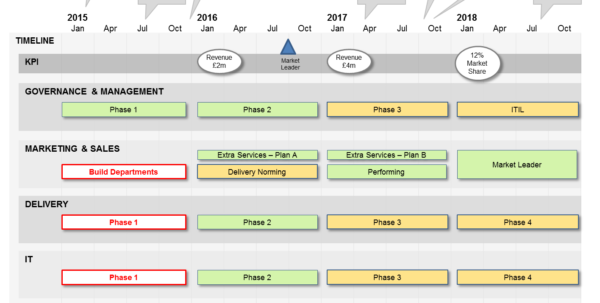 What Is A Project Roadmap? A 101 For Roadmap Basics. Within Project Timeline Planner