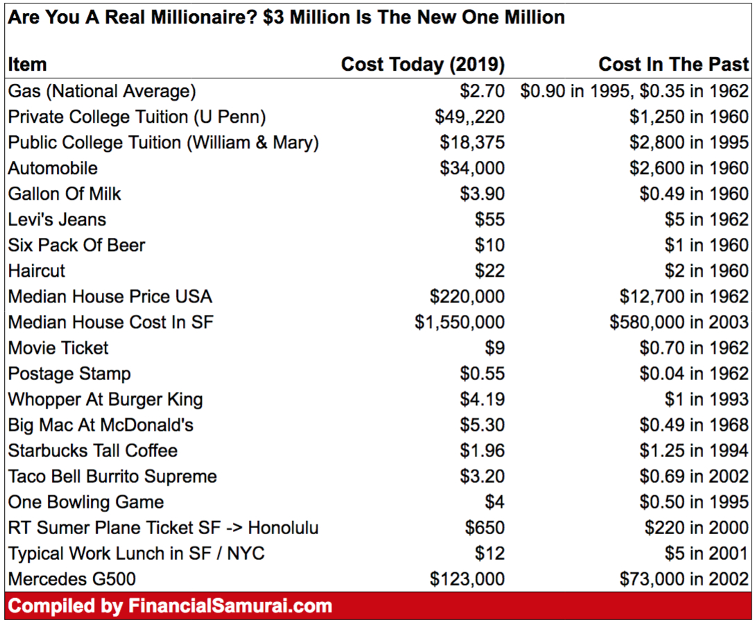10 Minute Millionaire Spreadsheet Within Are You A Real Millionaire? $3 Million Is The New $1 Million