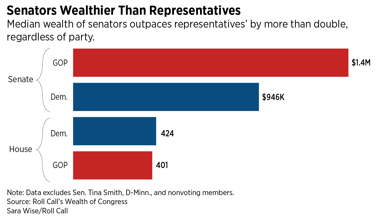 115Th Congress Spreadsheet For Wealth Of Congress: Richer Than Ever, But Mostly At The Very Top