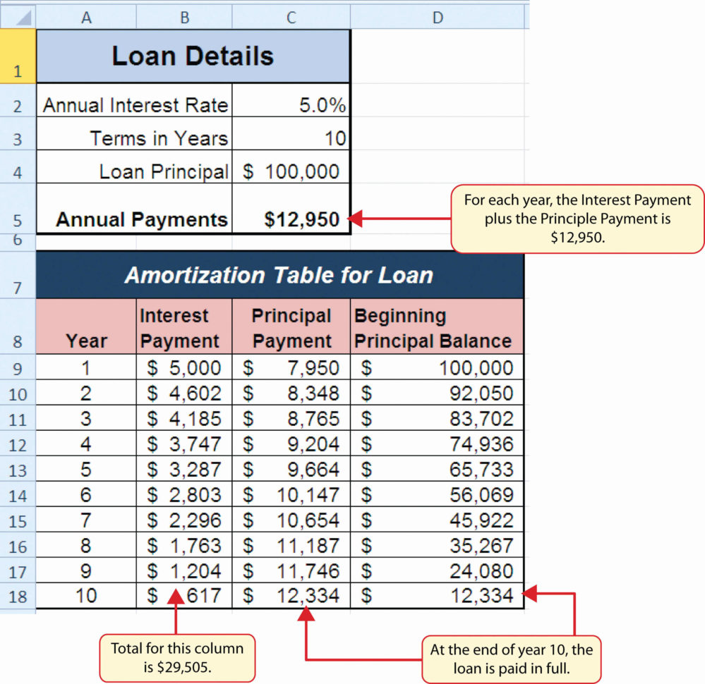 115Th Congress Spreadsheet With Amortization Spreadsheet – Spreadsheet Collections