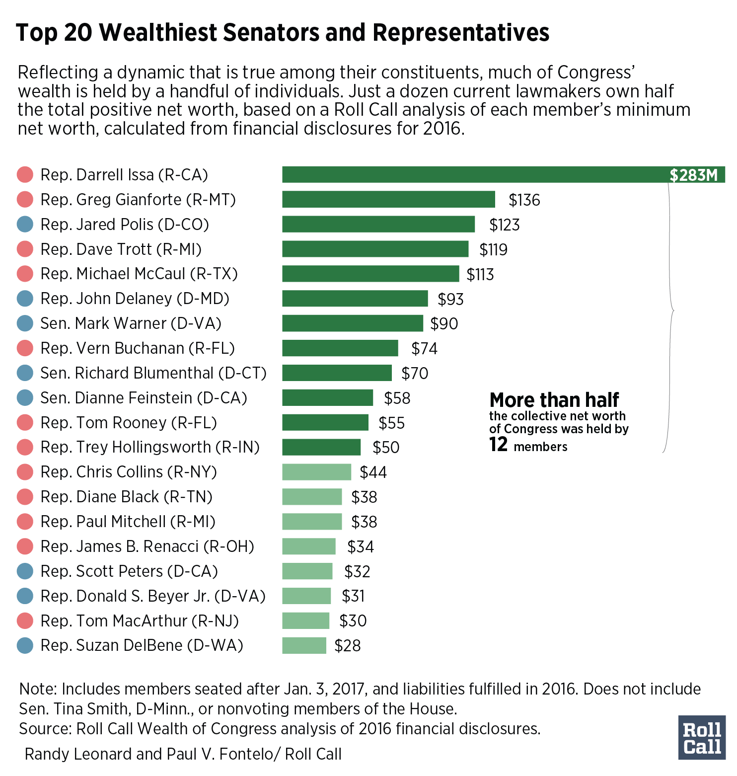 115Th Congress Spreadsheet With Wealth Of Congress: Richer Than Ever, But Mostly At The Very Top