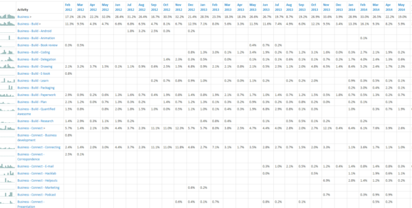 168 Hours Spreadsheet Regarding Quantified Awesome: Added Sparklines And Percentages –