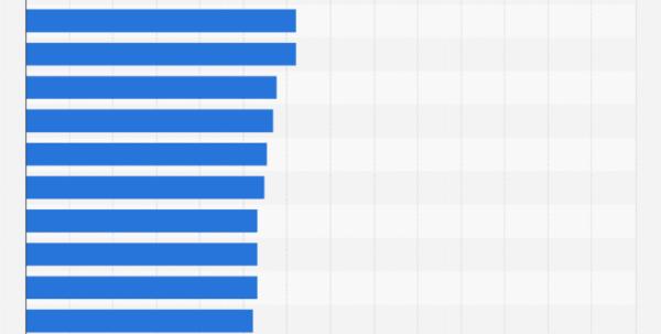 2018 Mlb Schedule Spreadsheet Inside Mlb Revenueteam/franchise 2017  Statistic