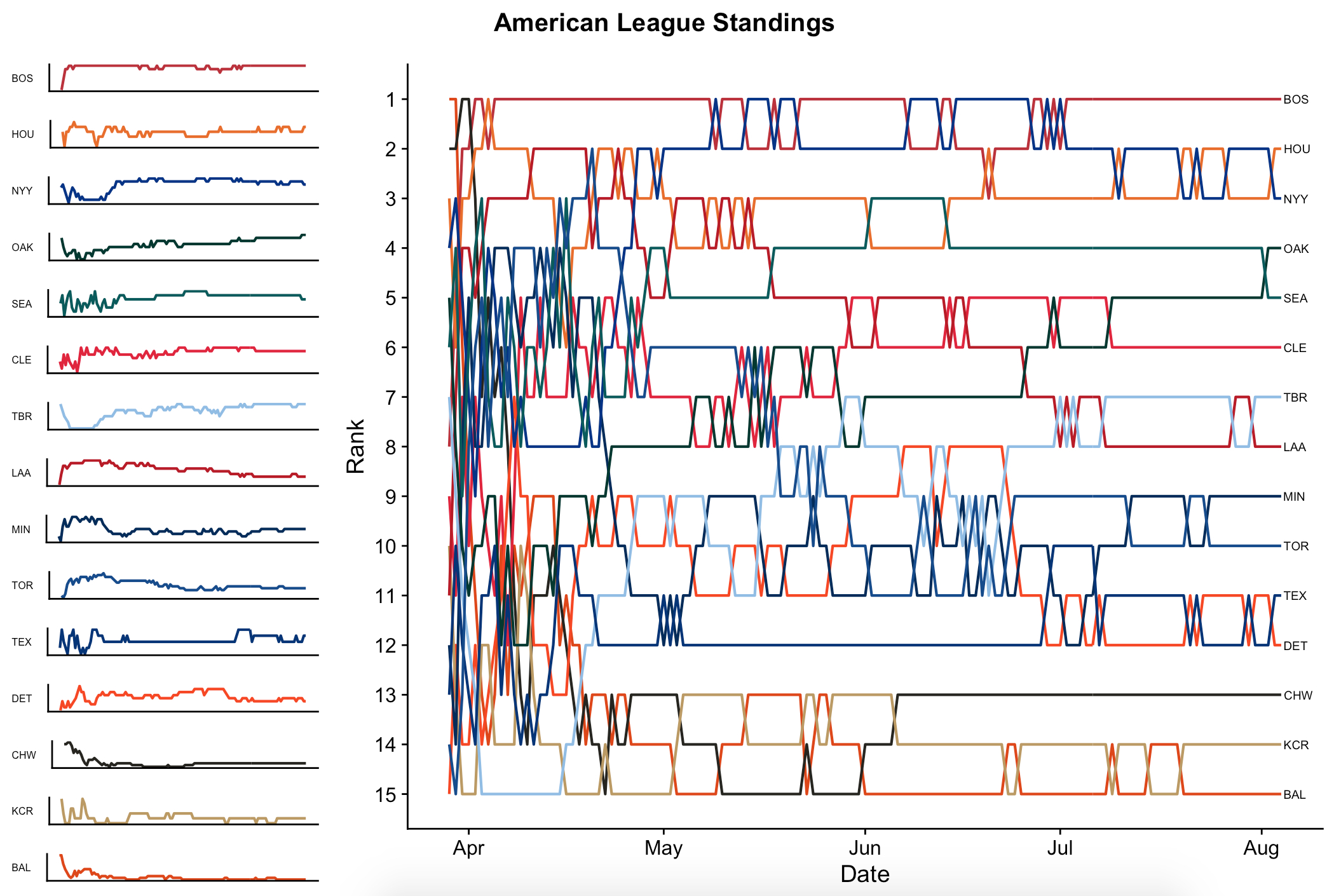 2018 Mlb Schedule Spreadsheet Throughout Visualizing Mlb Team Rankings With Ggplot2 And Bump Charts  James