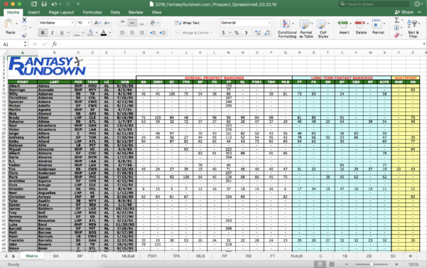 2018 Spreadsheet Pertaining To Z2018 Mlb Prospect Spreadsheet  Fantasyrundown