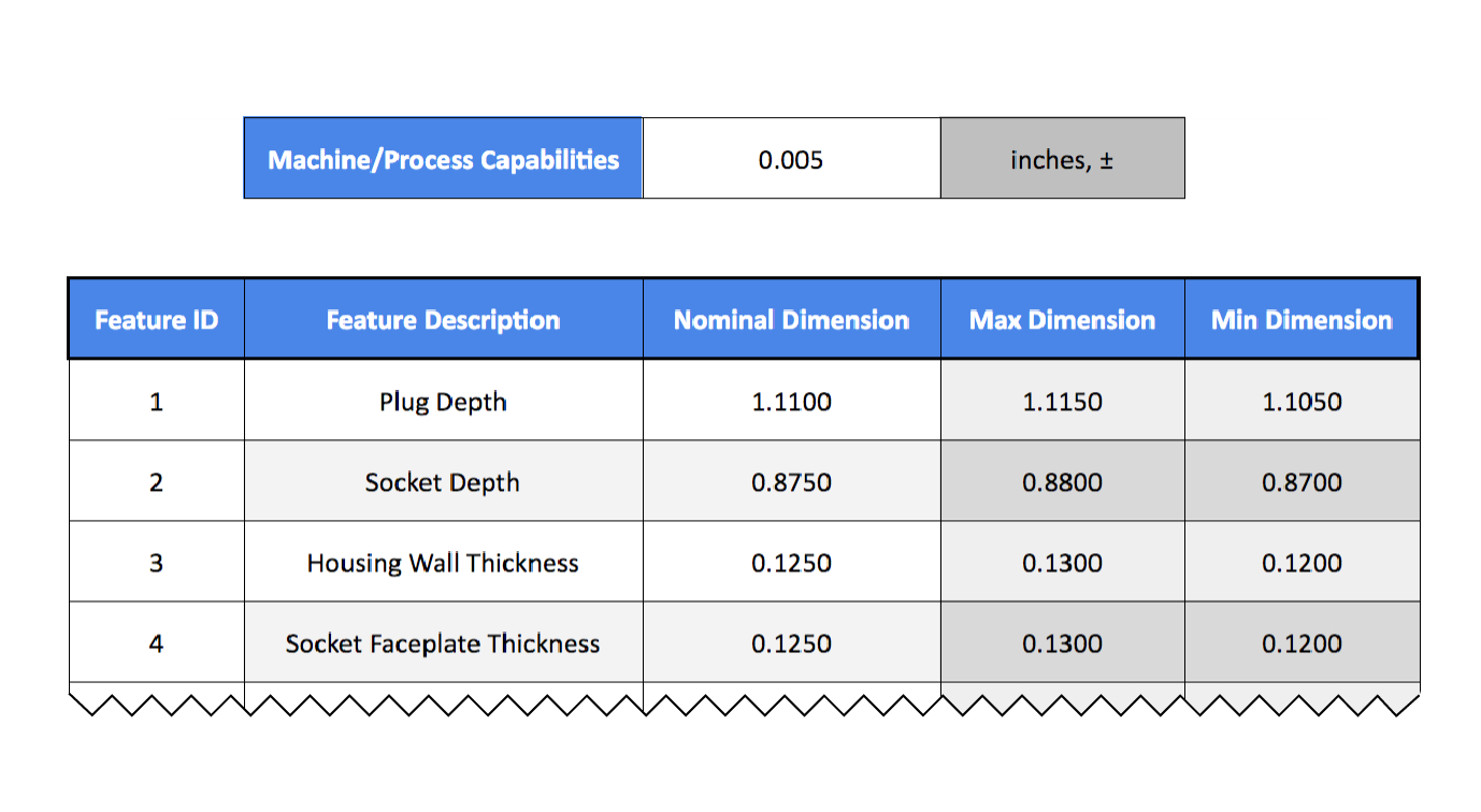 3D Printing Cost Calculator Spreadsheet For How To Conduct A Tolerance Analysis For 3D Printed Parts  Fictiv