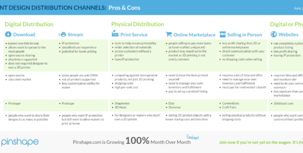 3D Printing Cost Calculator Spreadsheet Within 3D Printing Design Guide  From Idea To Profit  Pinshape