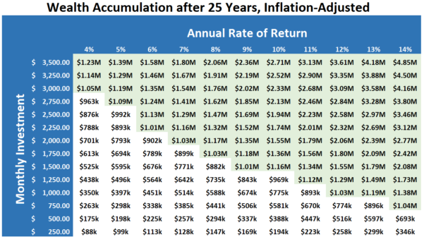 401K Projection Spreadsheet In How To Build Wealth Fast: This Chart Shows What It Takes