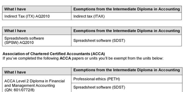 Aat Level 3 Spreadsheets In Exemptions For Aat Qualifications  Pdf