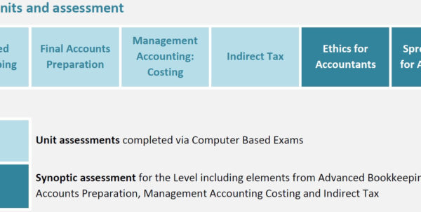 Aat Level 3 Spreadsheets Pertaining To Htft Partnership :: Advanced Diploma In Accounting Level 3 Aat Level 3 Spreadsheets Google Spreadsheet