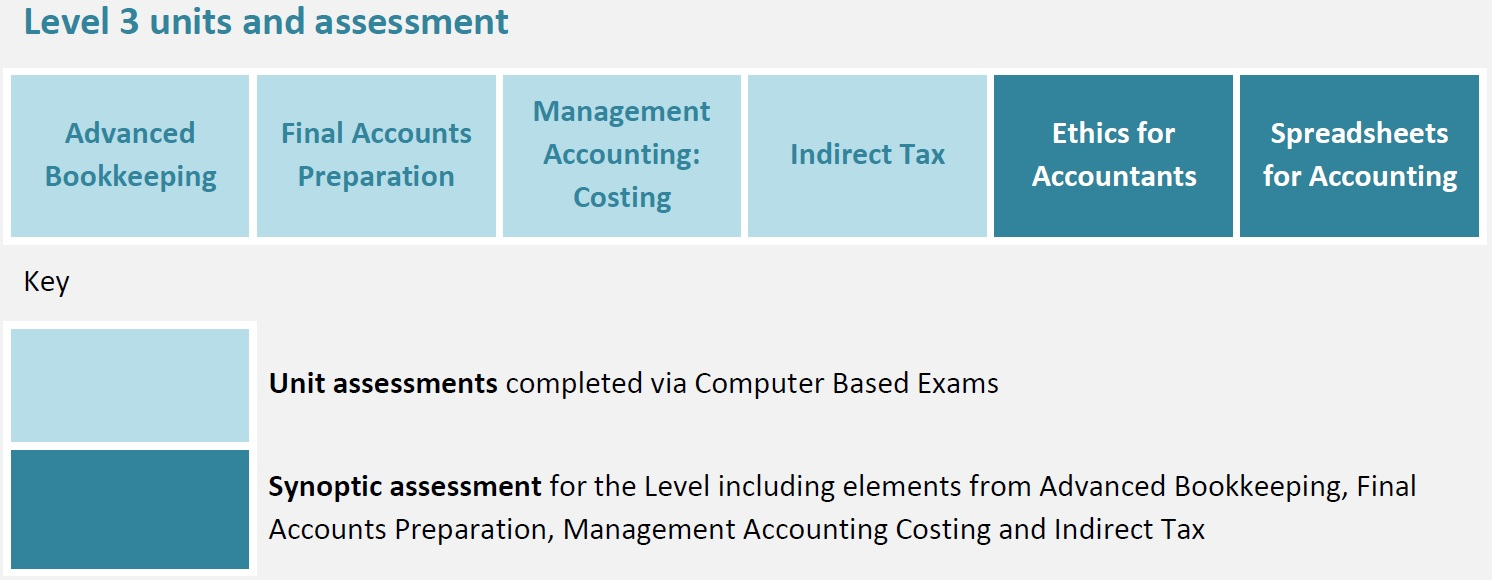 Aat Level 3 Spreadsheets Practice Assessments With Htft Partnership :: Advanced Diploma In Accounting Level 3