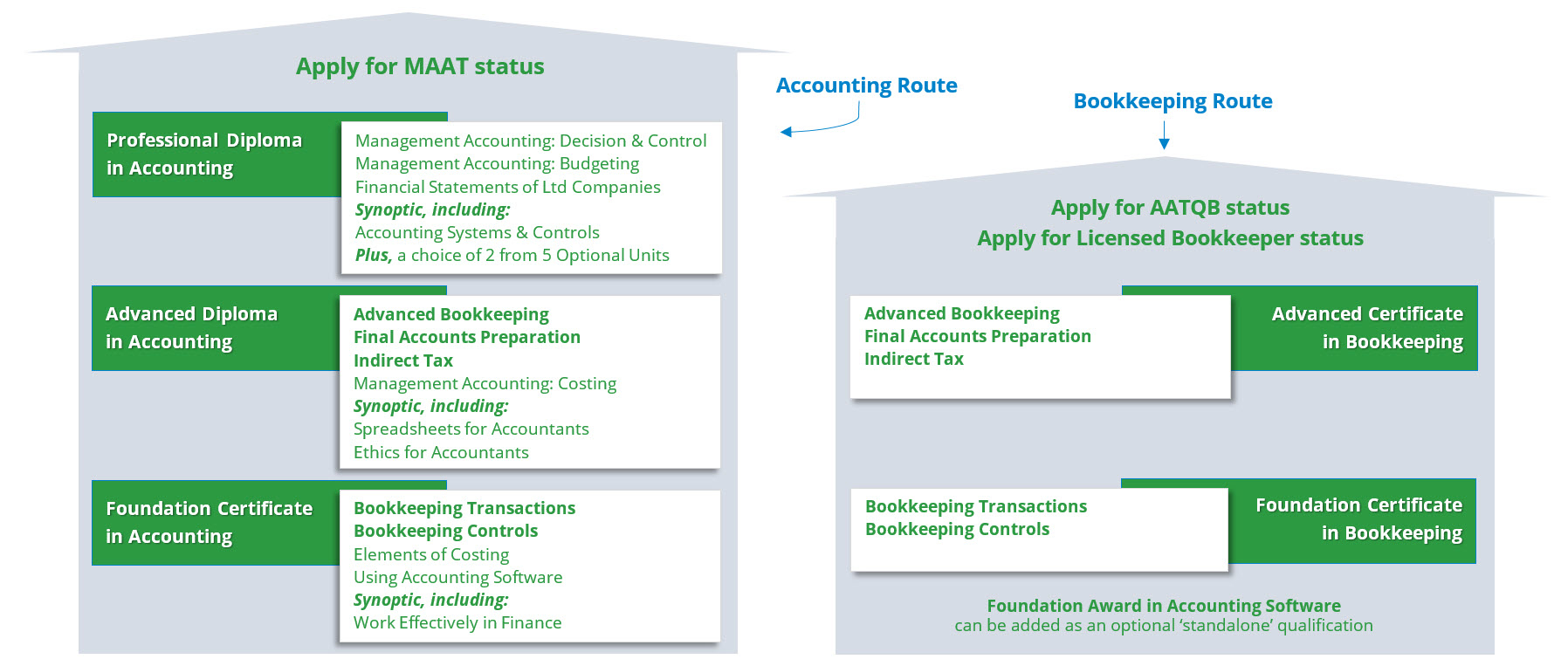 Aat Spreadsheet Exam Within Aat Distance Learning Courses Accountancy Learning