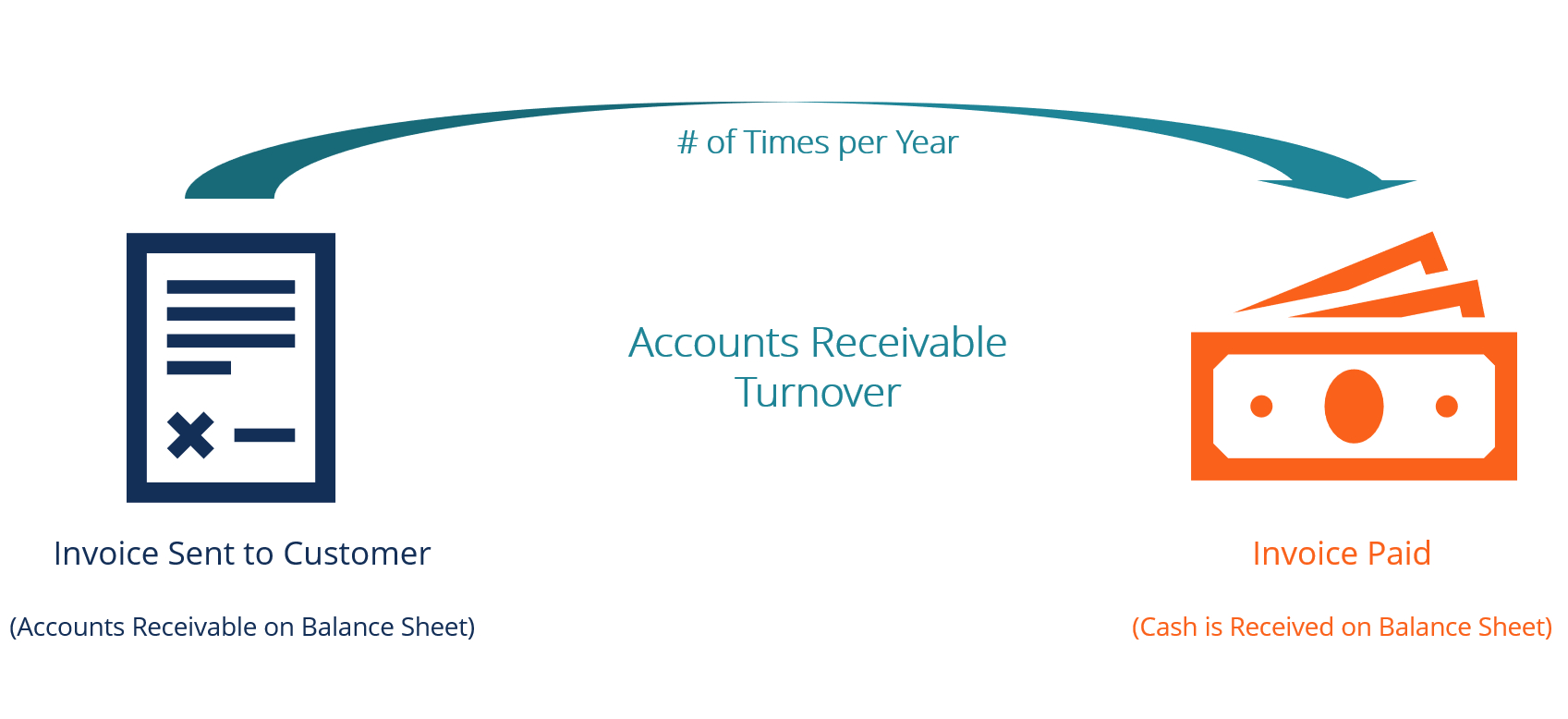 Account Receivables & Collection Analysis Excel Spreadsheet Regarding Accounts Receivable Turnover Ratio  Formula, Examples