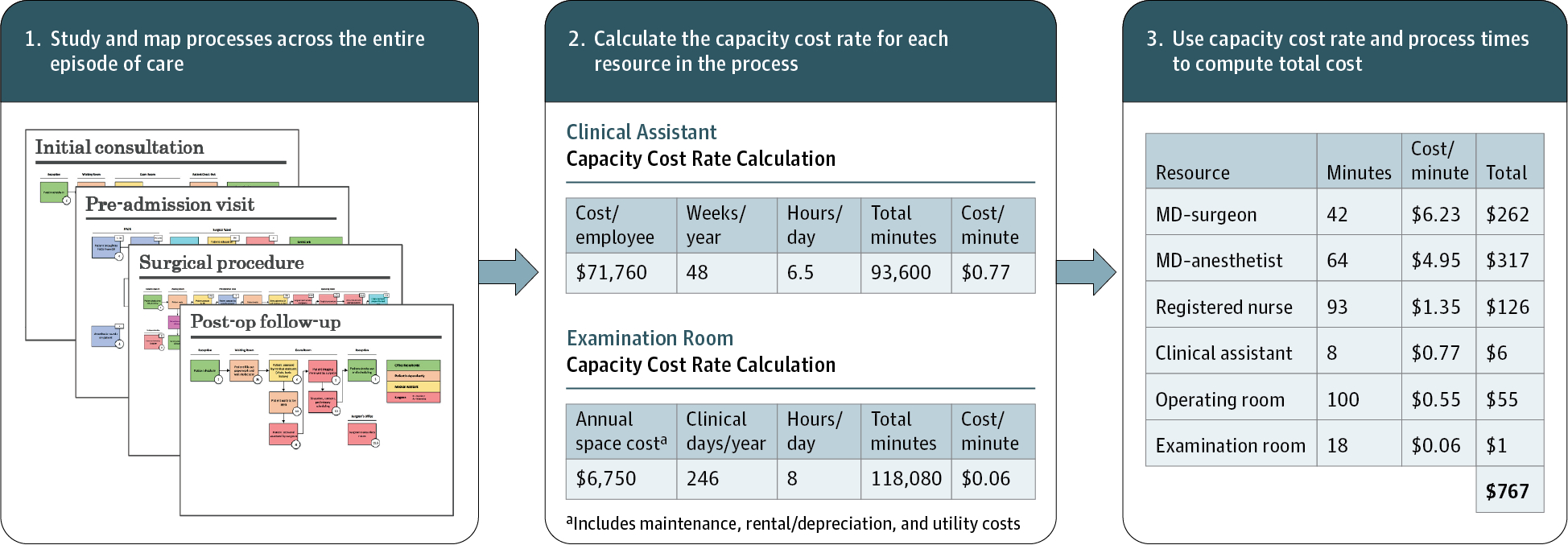 Activity Based Costing Spreadsheet For Timedriven Activitybased Costing For Surgical Episodes.  Surgery
