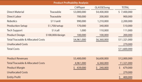 Activity Based Costing Spreadsheet In Activitybased Costing  Principlesofaccounting