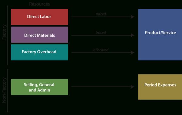Activity Based Costing Spreadsheet Regarding Activitybased Costing  Principlesofaccounting