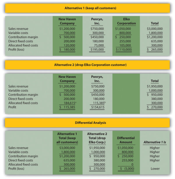 Activity Based Costing Spreadsheet Throughout How Are Relevant Revenues And Costs Used To Make Decisions?