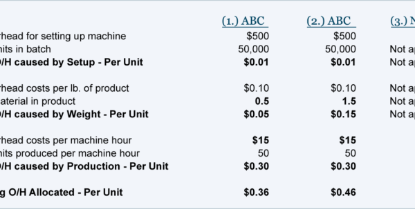 Activity Based Costing Spreadsheet With Regard To Activity Based Costing With Four Activities  Accountingcoach Activity Based Costing Spreadsheet Google Spreadsheet