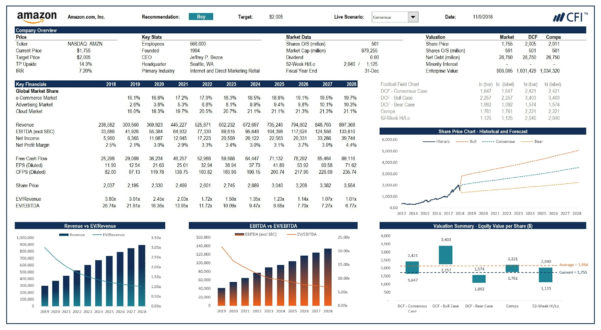 Advanced Spreadsheet Modeling Throughout Advanced Financial Modeling Afm  Skills For A Financial Modeler