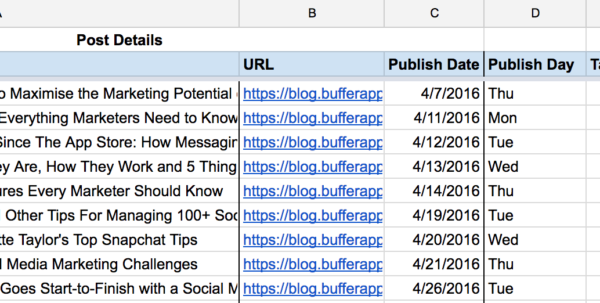 Advertising Spreadsheet Inside 10 Readytogo Marketing Spreadsheets To Boost Your Productivity Today