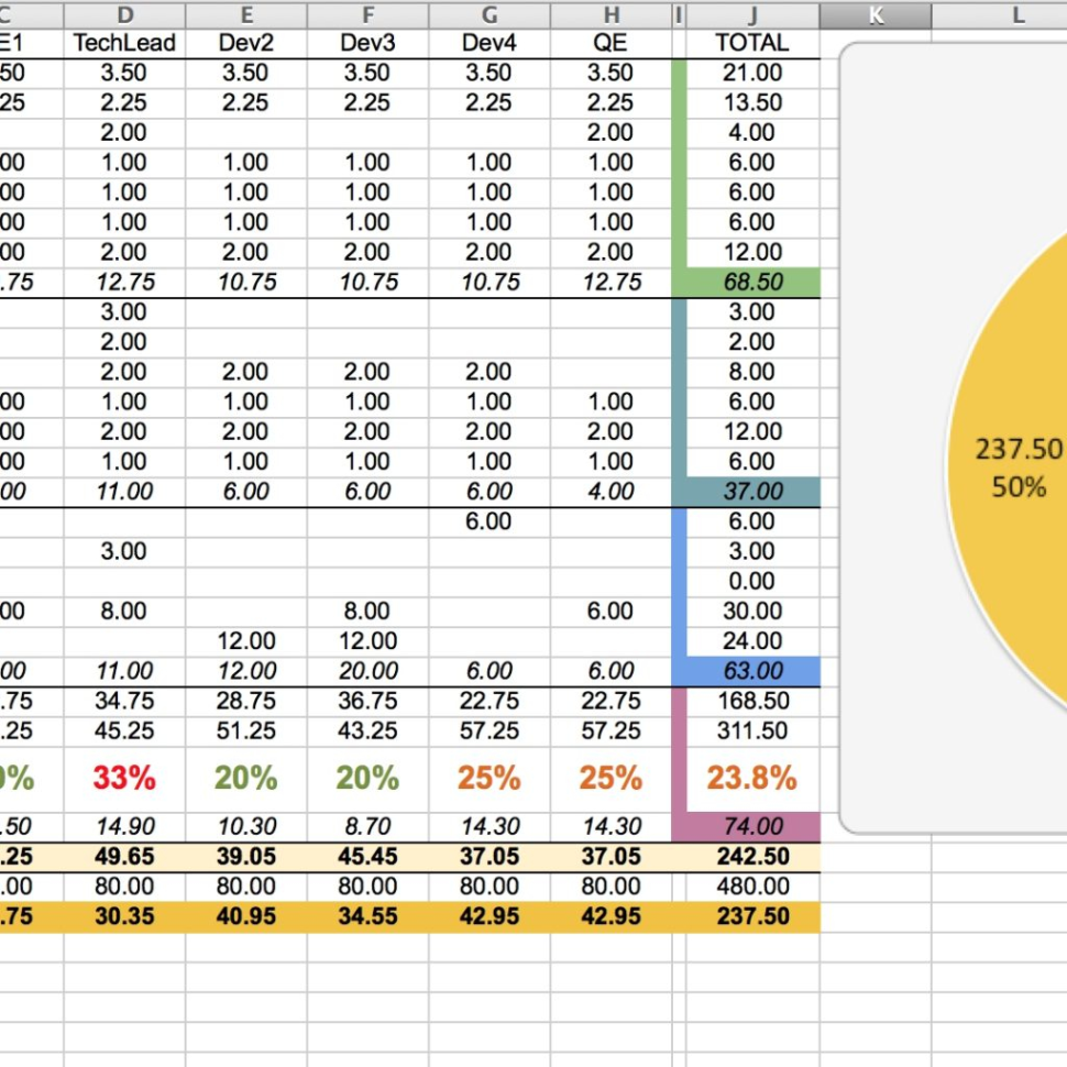 Agile Capacity Planning Spreadsheet Intended For Capacity Planning Worksheet For Scrum Teams – Agile Coffee With
